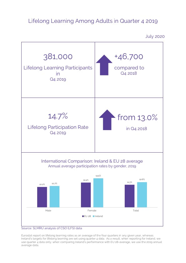 Lifelong Learning Among Adults in Quarter 4 2019.